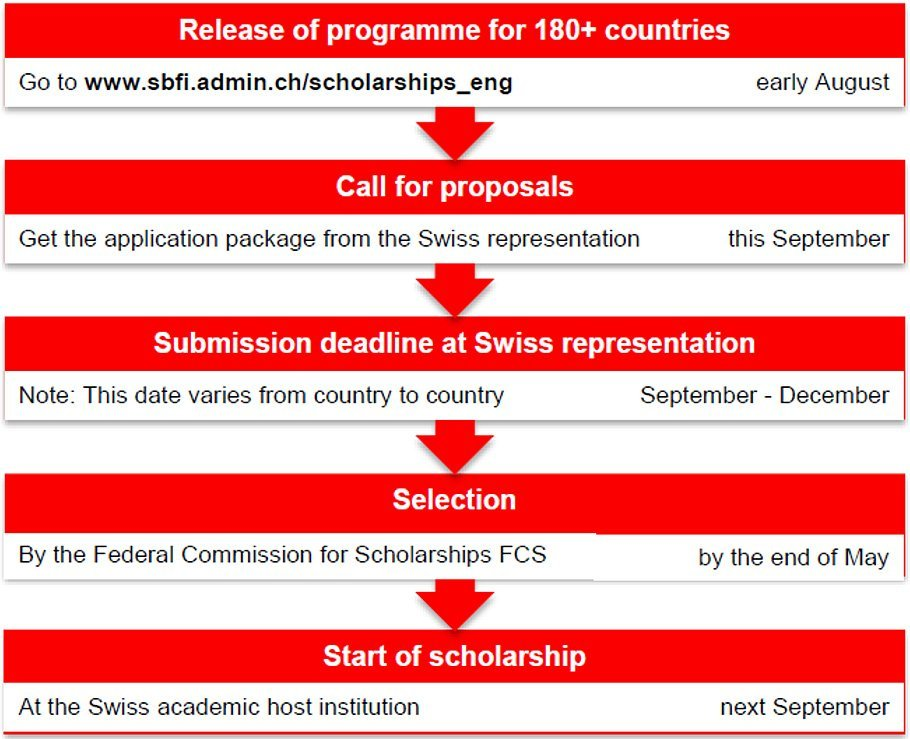 Swiss Government Excellence Scholarships Application Procedure