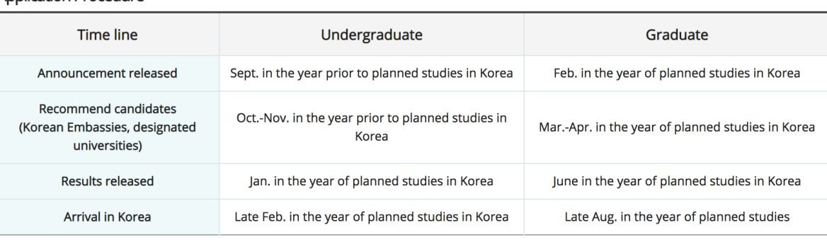 How to Apply for Korean Government Scholarship