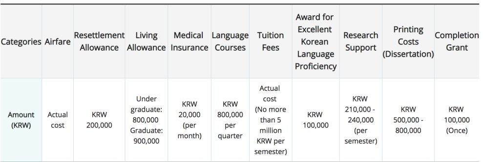 Korean Government Scholarship Benefits