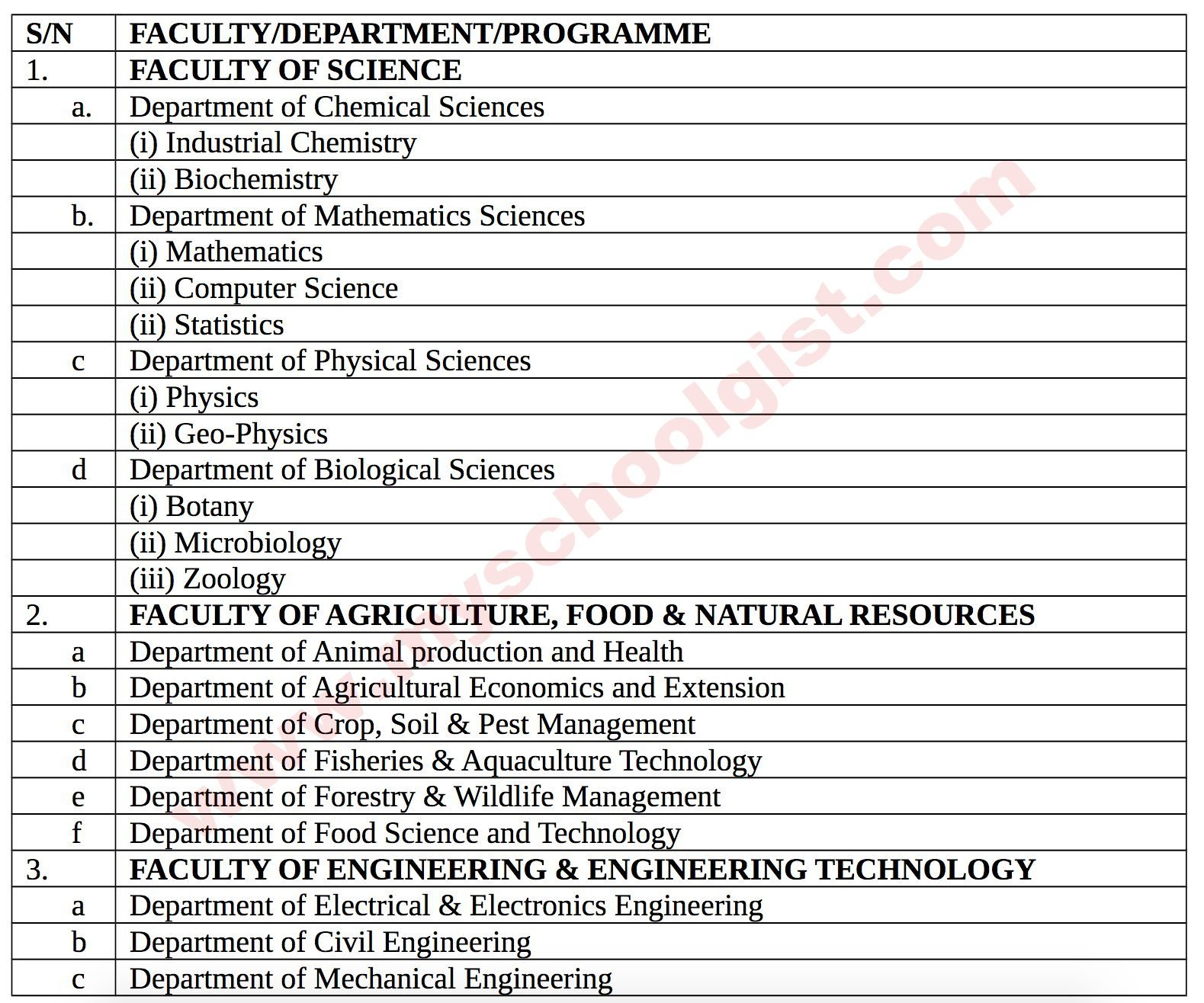 osustech degree courses