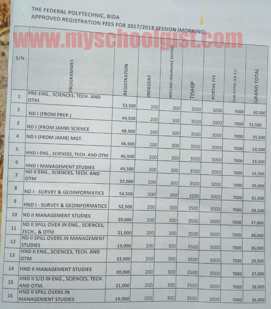 Federal Polytechnic Bida School Fees