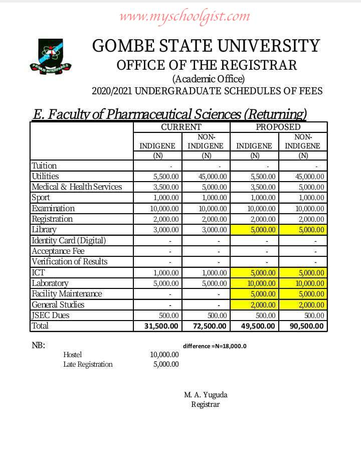GSU Faculty of Pharmaceutical Sciences Tuition Fees - Back