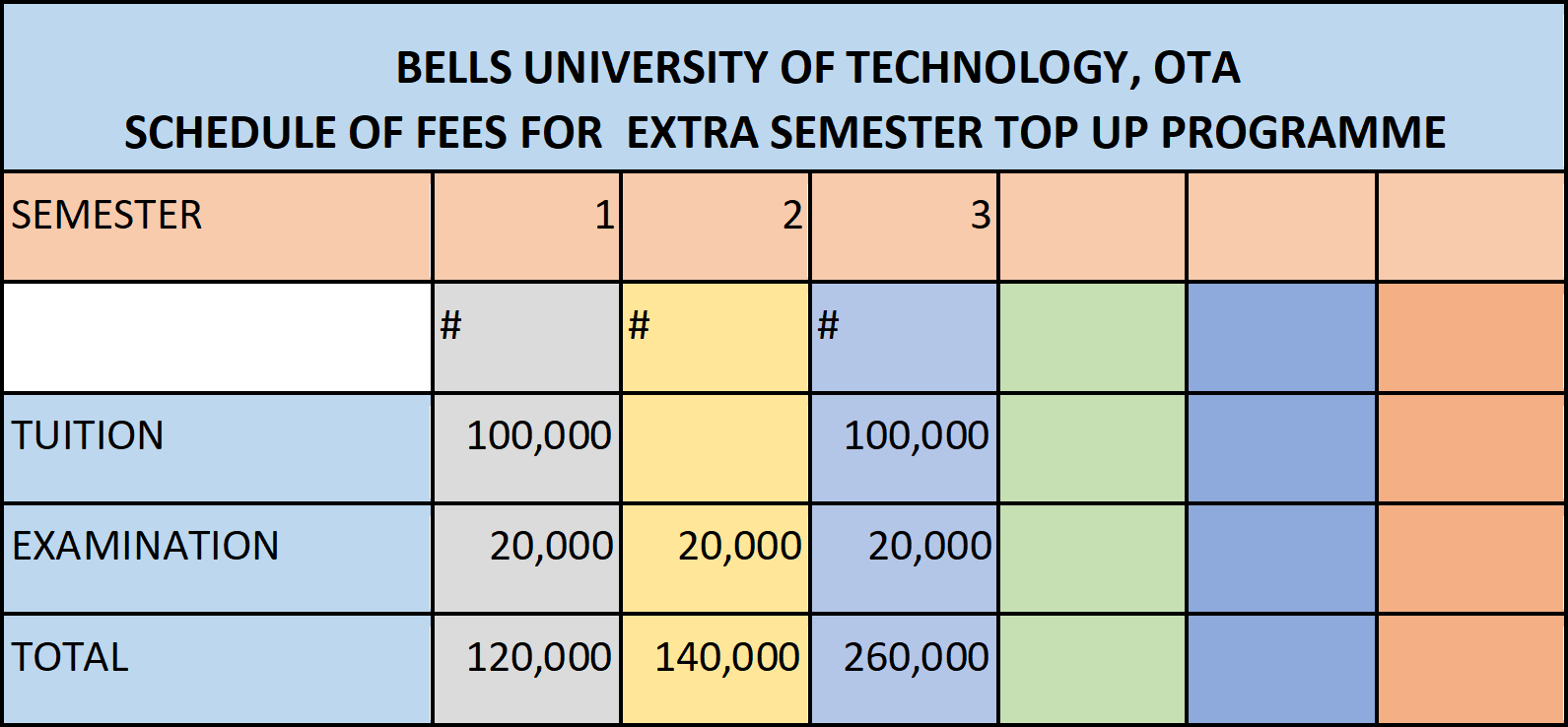 Bells University Special Direct Entry (Topup) School Fees